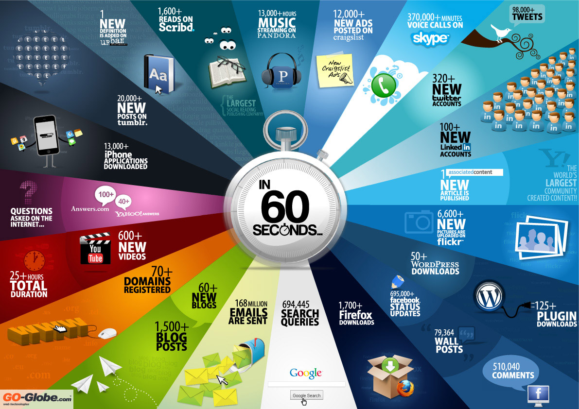 Digital Content Created Every 60 Seconds [Infographic]