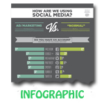 How Marketers Use Social Media [Infographic]
