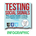 Social Media Helps SEO [Infographic]