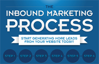 Inbound Marketing Guide [Infographic]