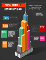 Corporate Social Media Campaigns [Infographic]