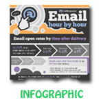 Email Marketing Results, Best in 1st Hour [Infographic]