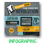 The Mobile Revolution is Here Now [Infographic]