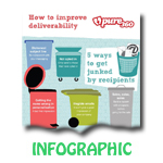 How to Improve Email Deliverability [Infographic]