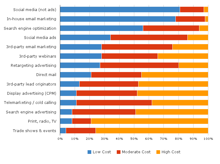 Opinions of Lead Cost by Channel