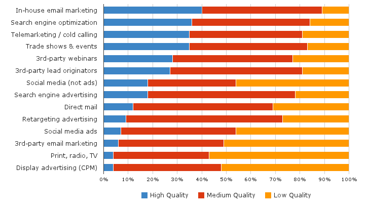 Opinions of Lead Quality by Channel