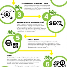 9 Steps to Digital Marketing Greatness [Infographic]