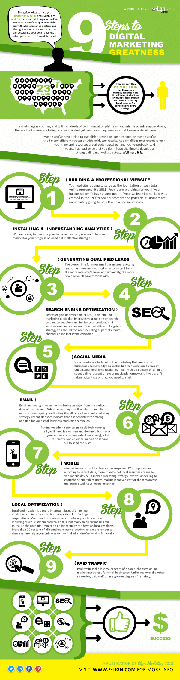 E-lign Digital Marketing Infographic